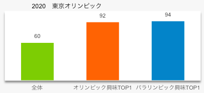 東京五輪の興味関心度