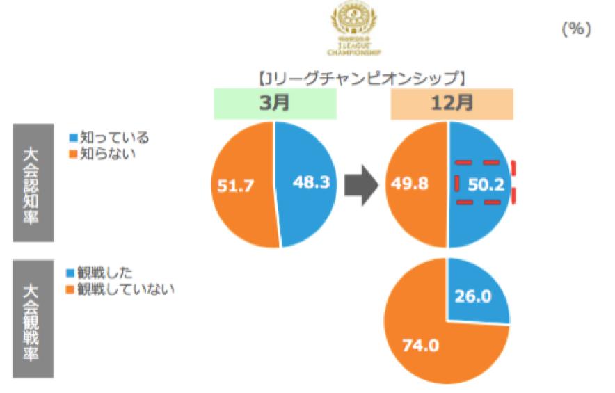 Jリーグチャンピオンシップの大会認知率と観戦率