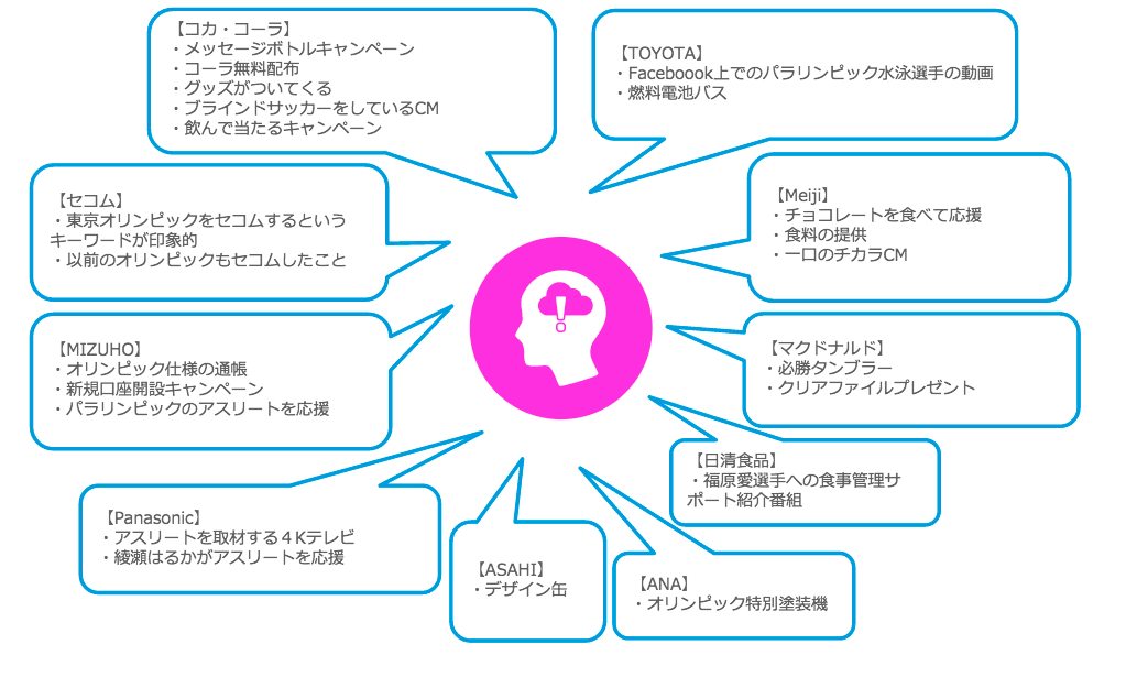 東京五輪に関する印象に残ったスポンサー活動やキャンペーン