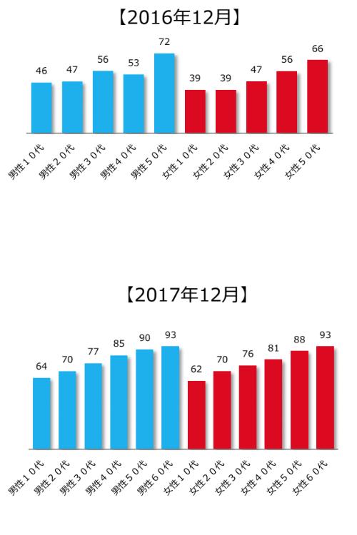 冬季五輪・パラリンピックの男女別開催地認知度