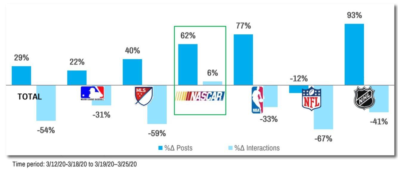 各スポーツリーグにおける、SNSエンゲージメント率の推移